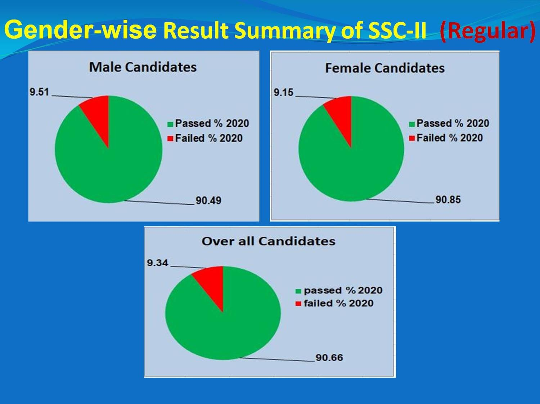 Gender Wise Result Summary SSC-II