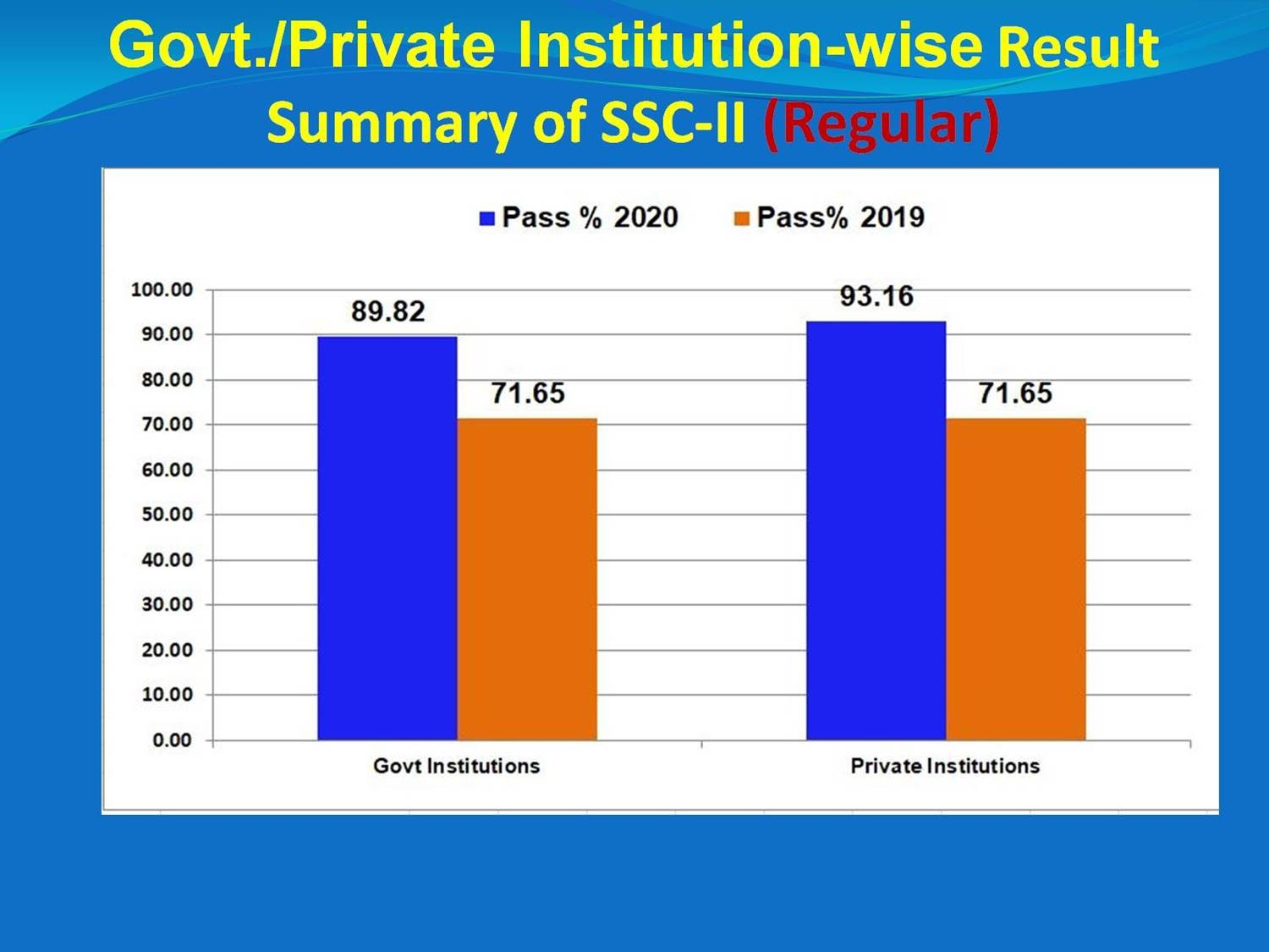 Govt./Private Institution Wise Result Summary of SSC-II